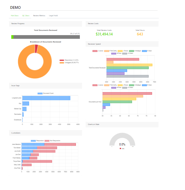 image of managed-document-review-metrics-dashboard