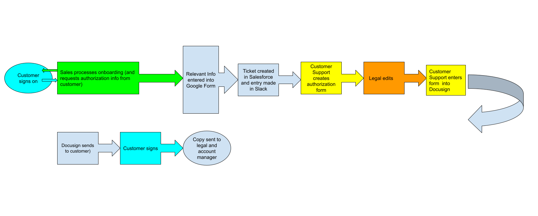 Image of Percipient Legal Process Automation Process Map