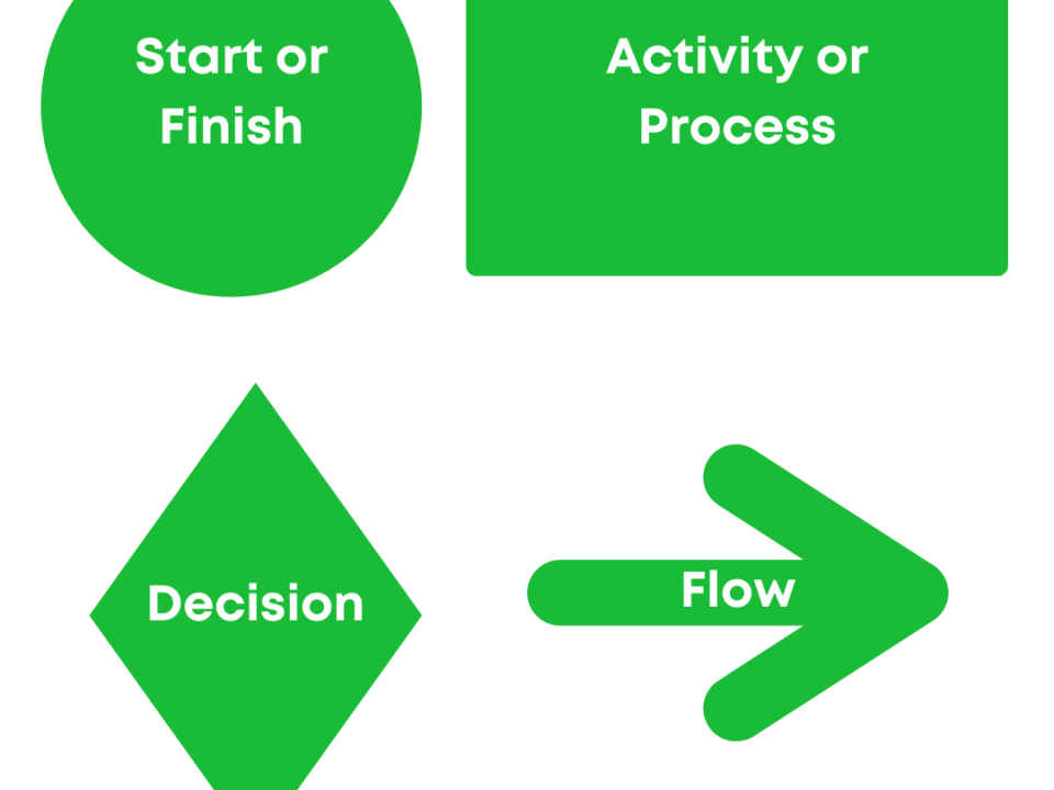 Image of Percipient Legal Process Automation Process Mapping symbols